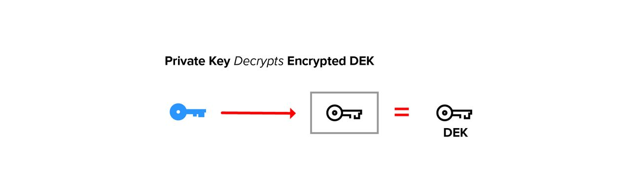 Private key decrypts encrypted DEK