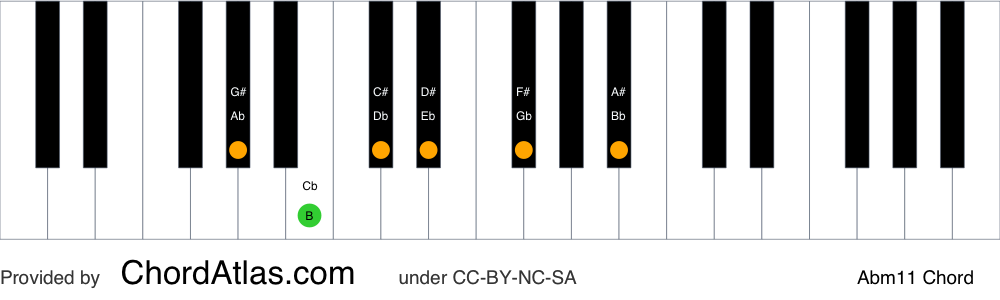 Piano chord chart for the A flat minor eleventh chord (Abm11). The notes Ab, Cb, Eb, Gb, Bb and Db are highlighted.