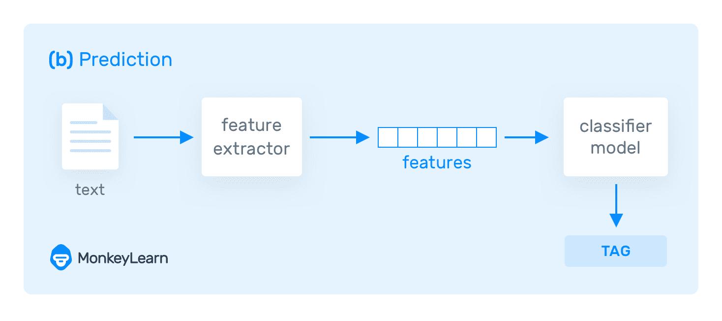 text process prediction 1