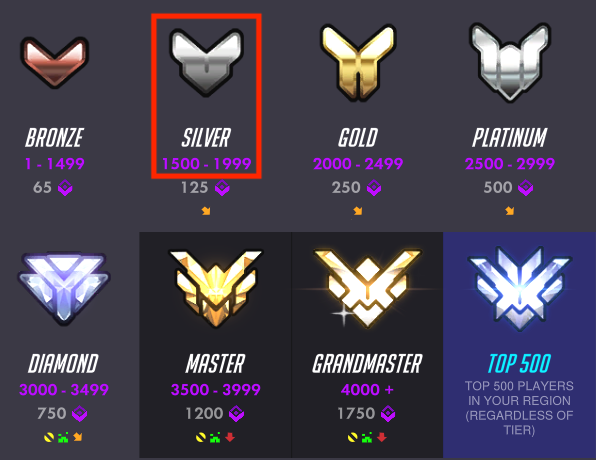 Overwatch ranked matchmaking bad
