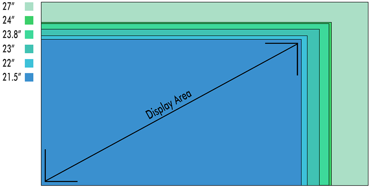 diagram showing how screen size is measure diagonally