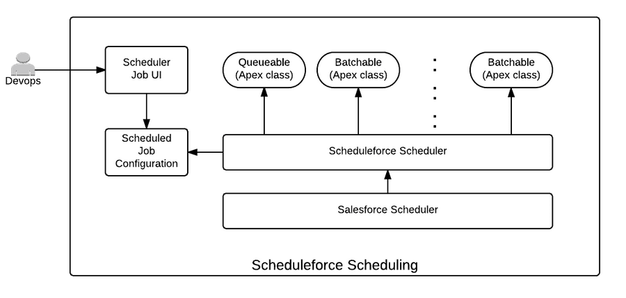 Sfdc Scheduler