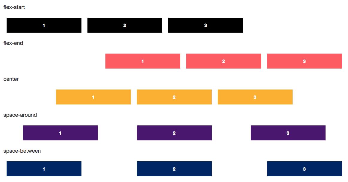 Understanding Flexbox in CSS