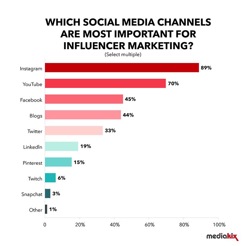 22-Instagram-influencers
