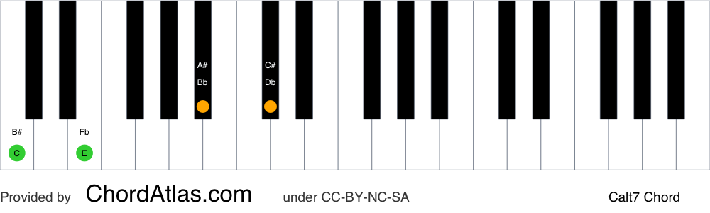 Piano chord chart for the C altered chord (Calt7). The notes C, E, Bb and Db are highlighted.