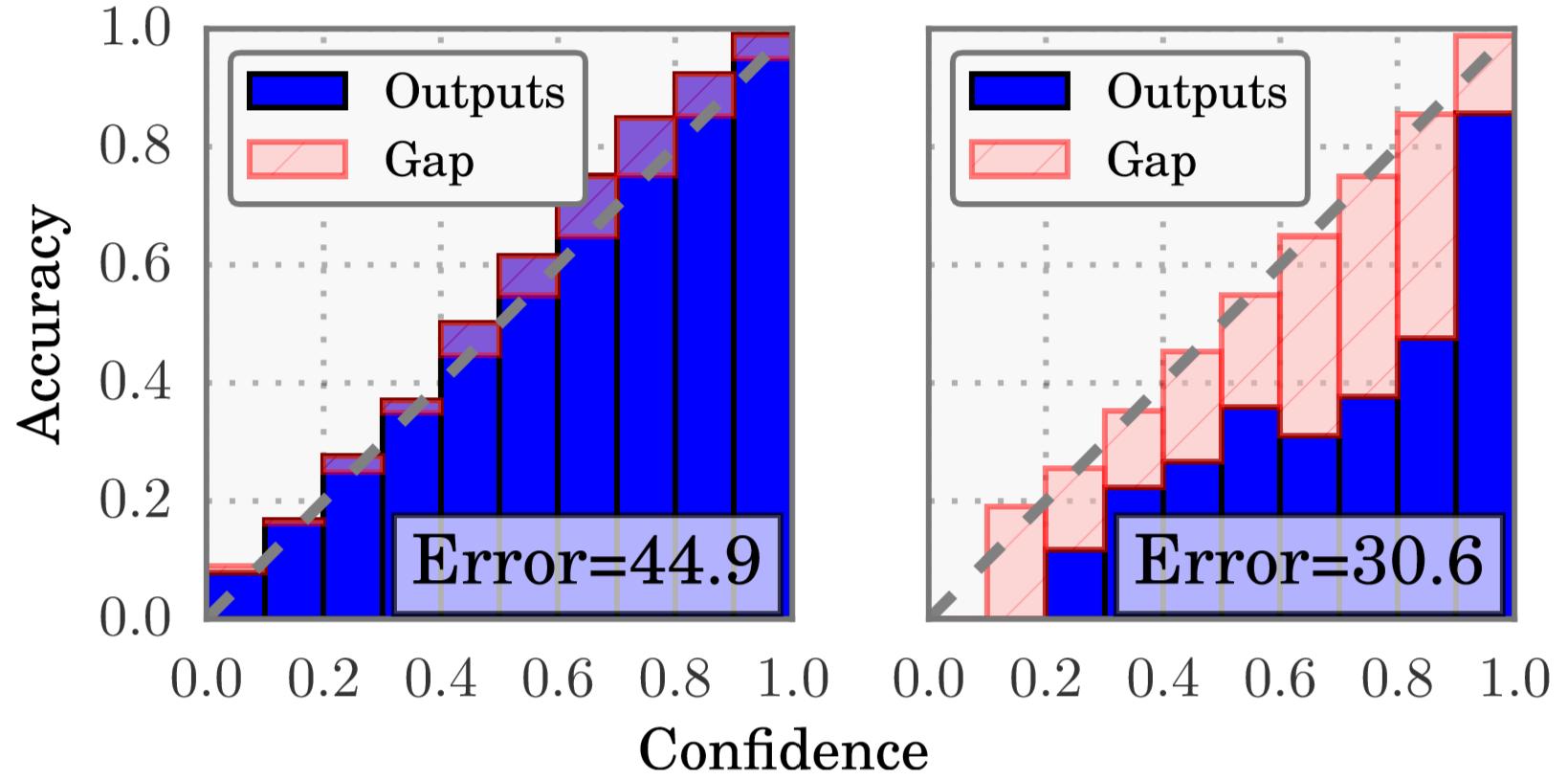 Reliability curves