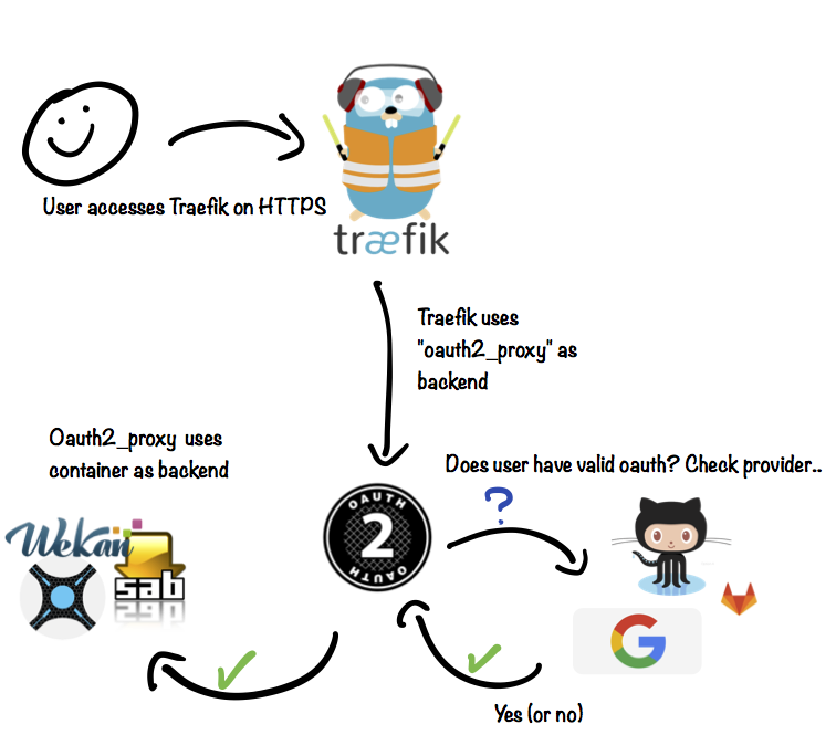 OAuth Proxy - Funky Penguin's Geek Cookbook