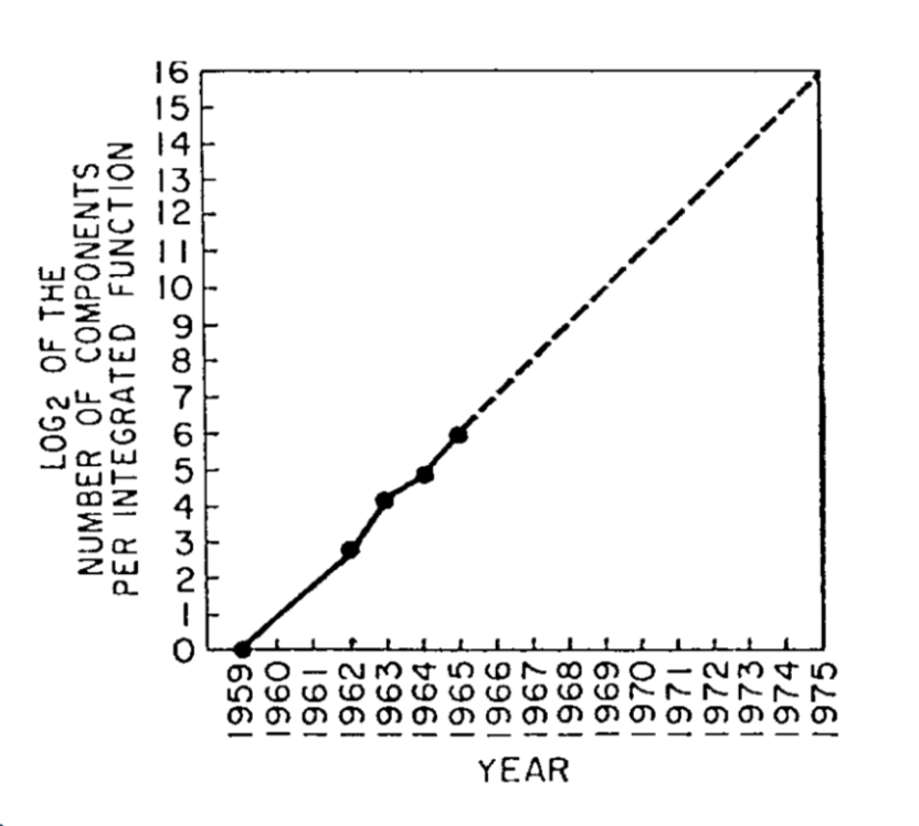 """The number of transistors per integrated circuits from 1959 till 1965 and a prediction that exponential growth will continue at least another decade. Figure taken from """"Cramming More Components onto Integrated Circuits"""", Gordon Moore, 1965"""