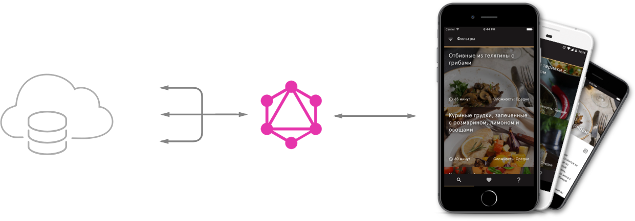 Database GraphQL