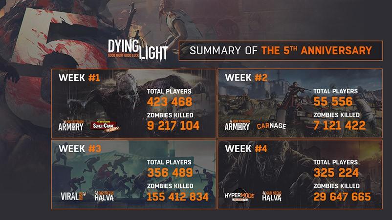 Dying Light 5th Anniversary