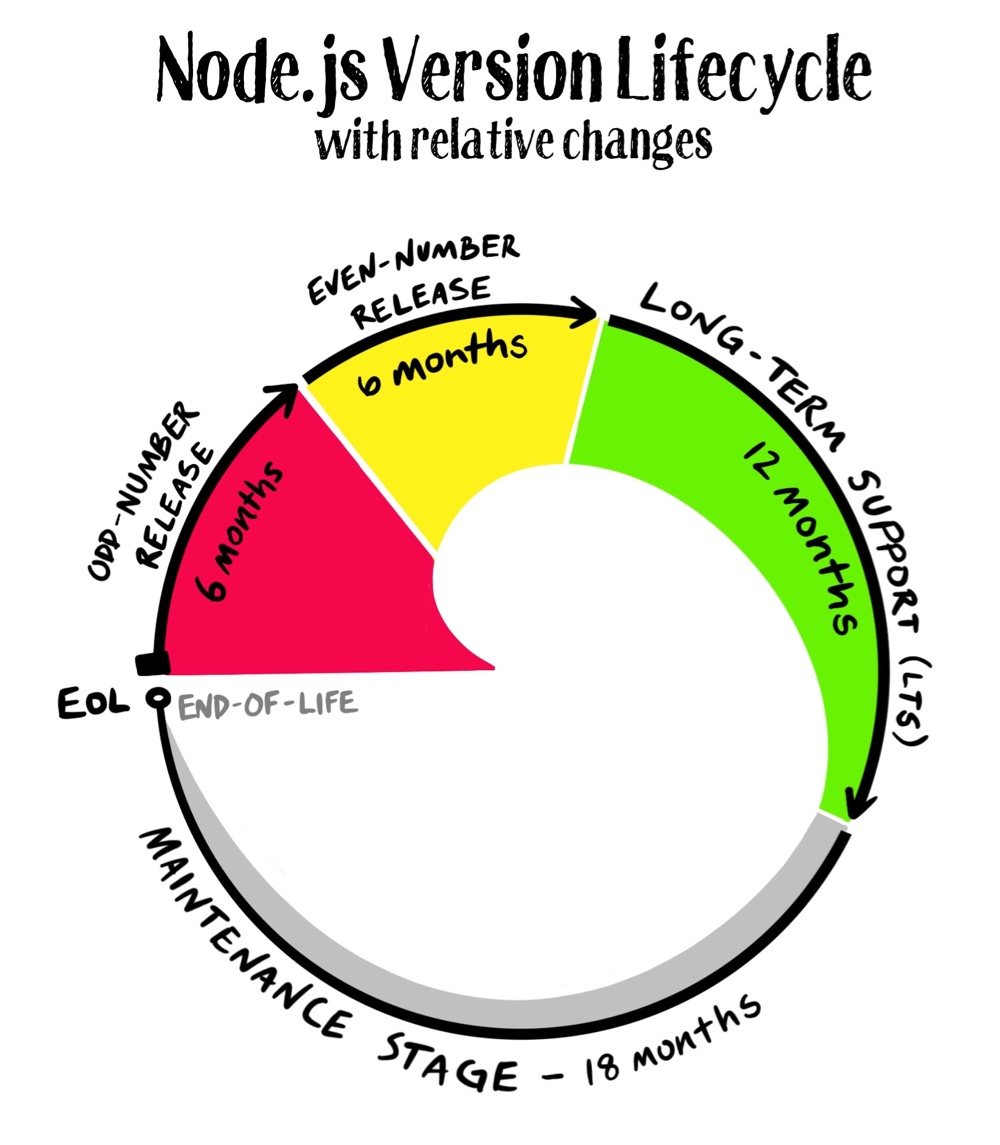 Node.js Version Lifecycle
