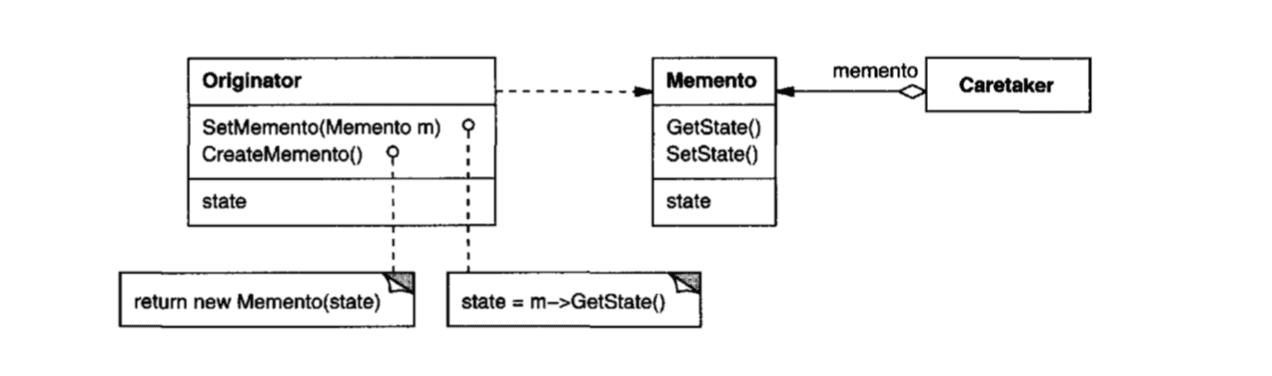Memento Pattern Diagram