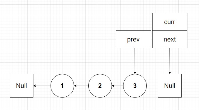 final reversed linked list with prev pointing to new linked list head.