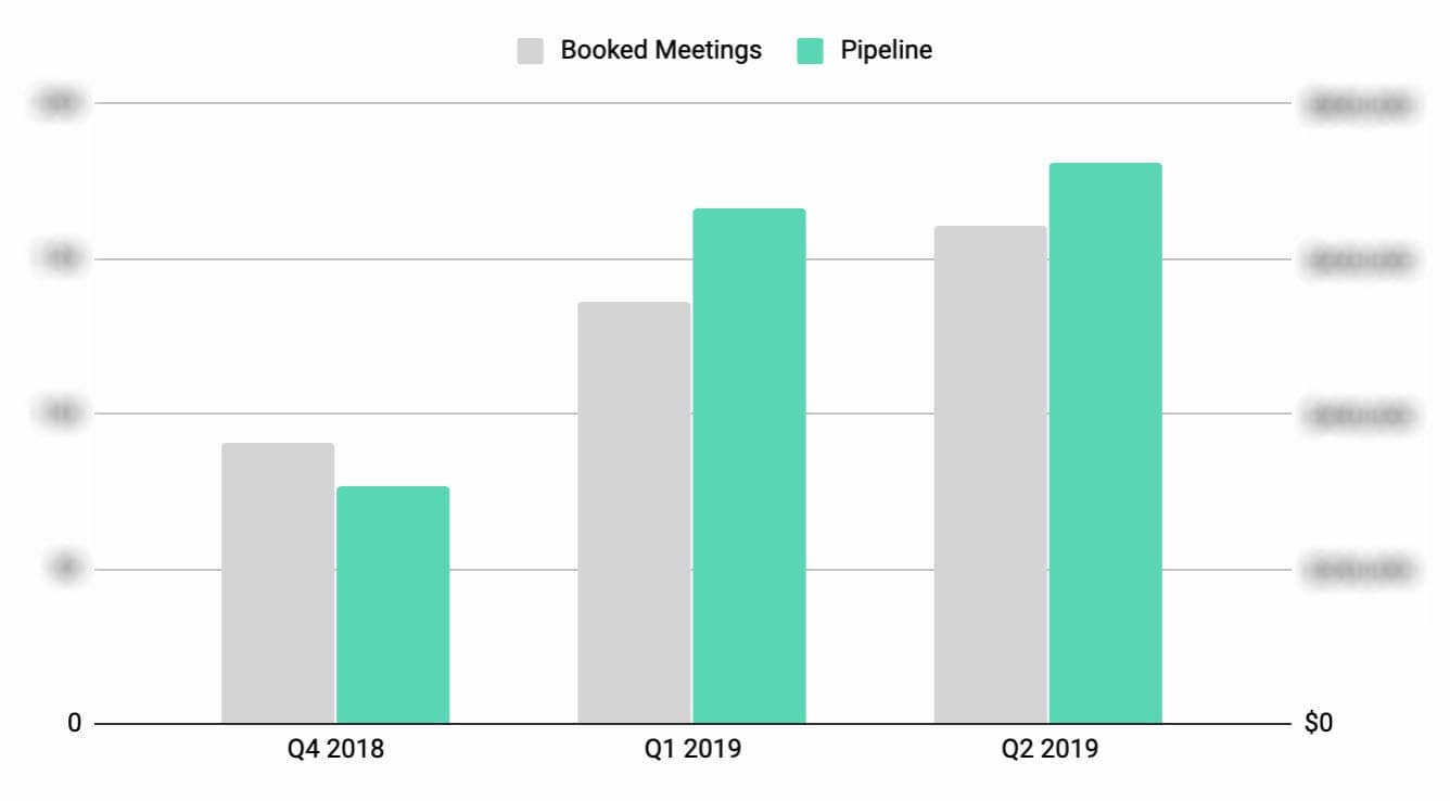 cold outbound booked meeting and pipeline improvement