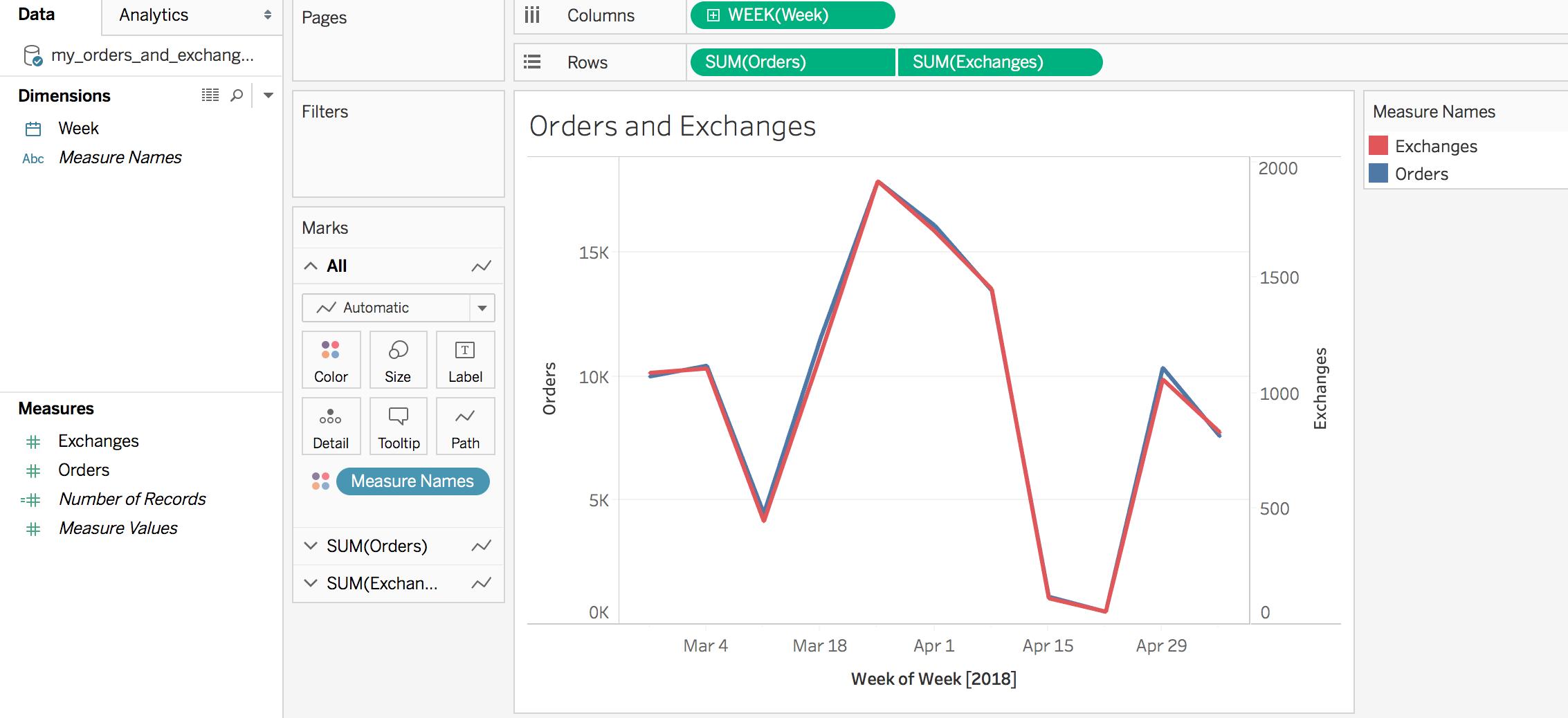 """Orders and Exchanges by Week"""