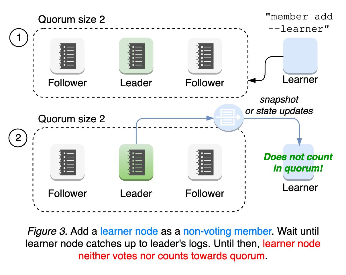 learner-figure-3