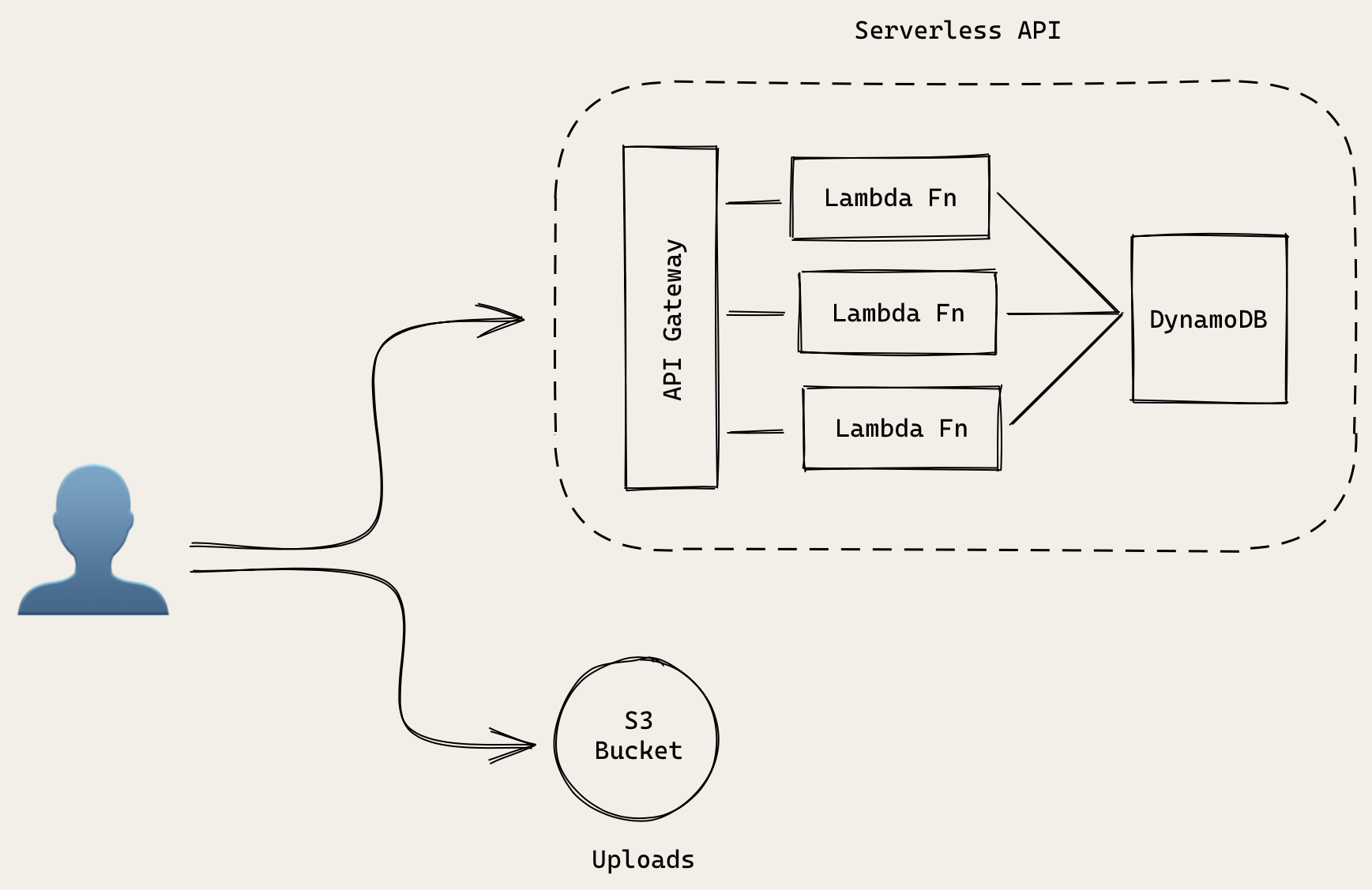 Serverless public API architecture