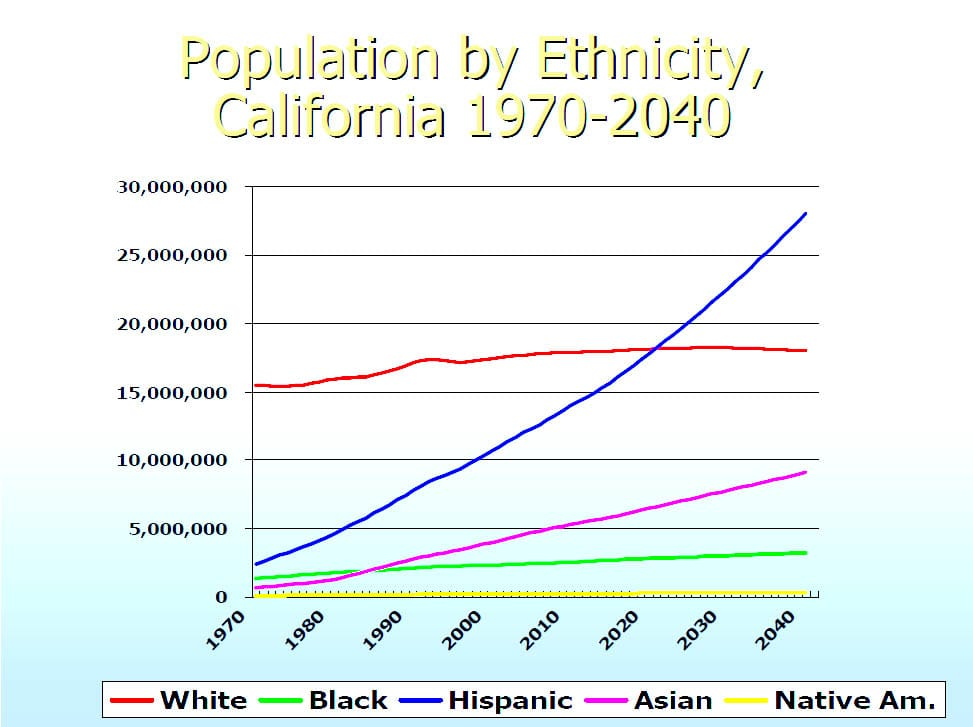 CA_Pop_Ethnicity