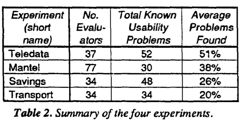 Summary of experiments
