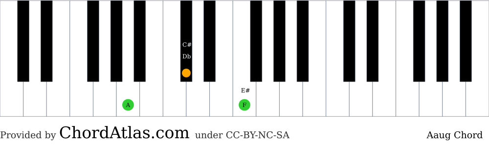 Piano chord chart for the A augmented chord (Aaug). The notes A, C# and E# are highlighted.