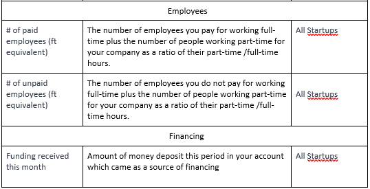Employees and Financing data