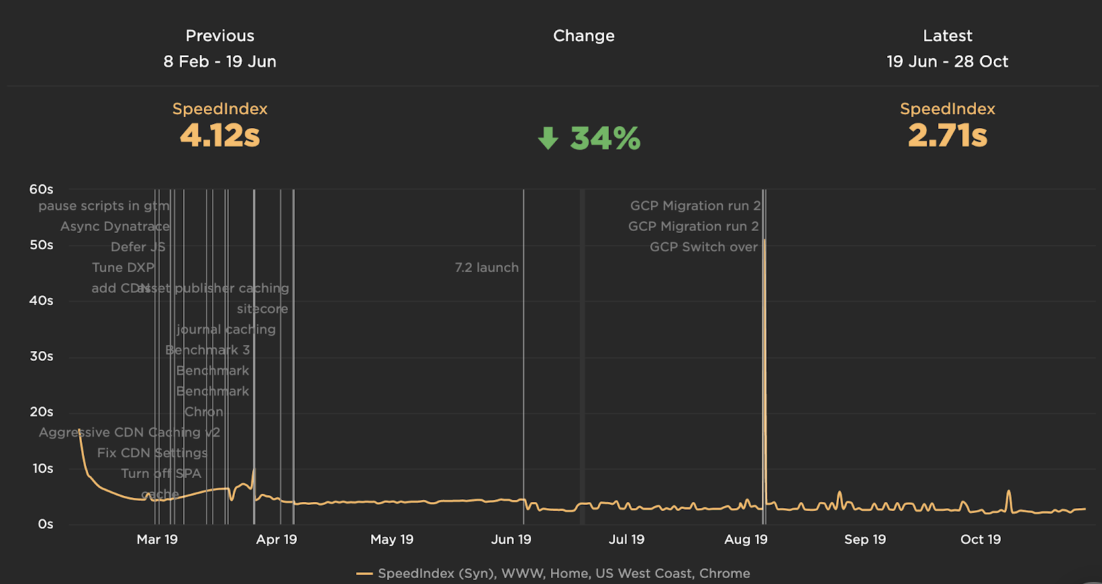 Site performance metrics from SpeedIndex