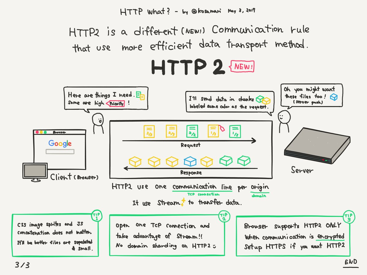 Mariko Kosaka's Awesome HTTP/2 Drawing
