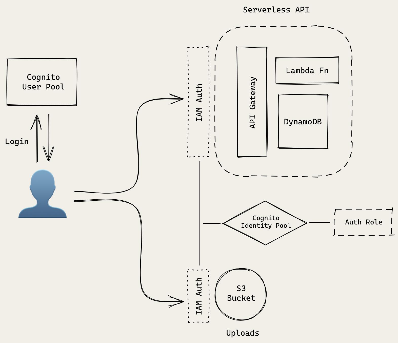 Serverless Auth API architecture