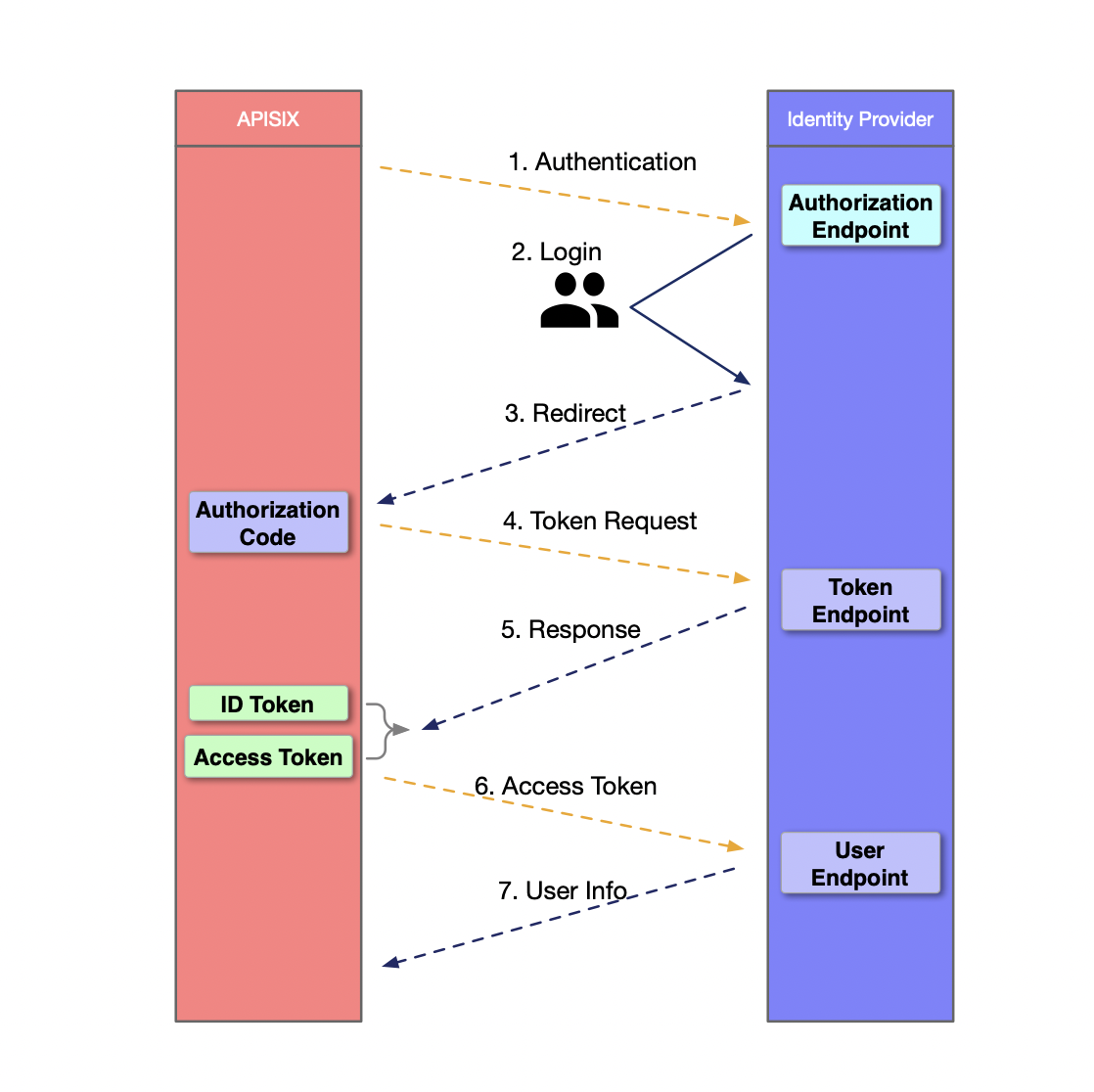 OpenID Authentication Process