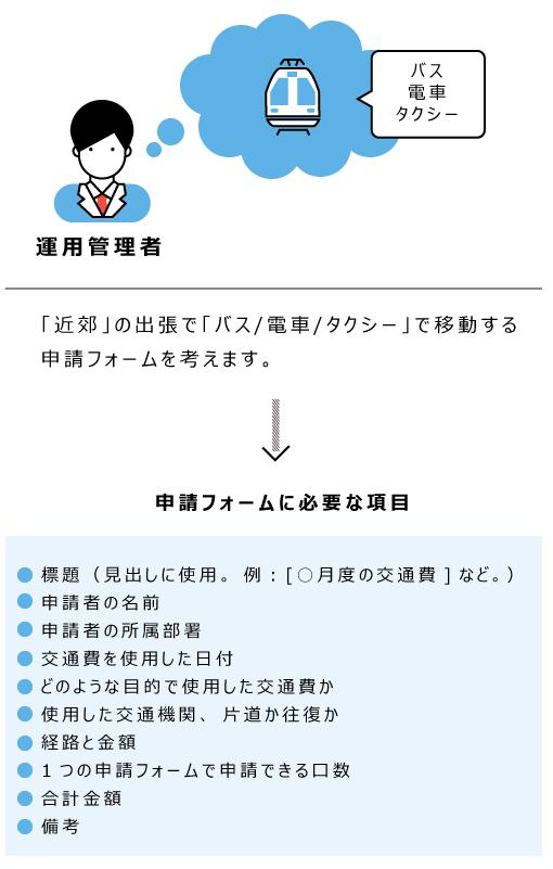 申請フォームに必要な項目を洗い出しているイメージ