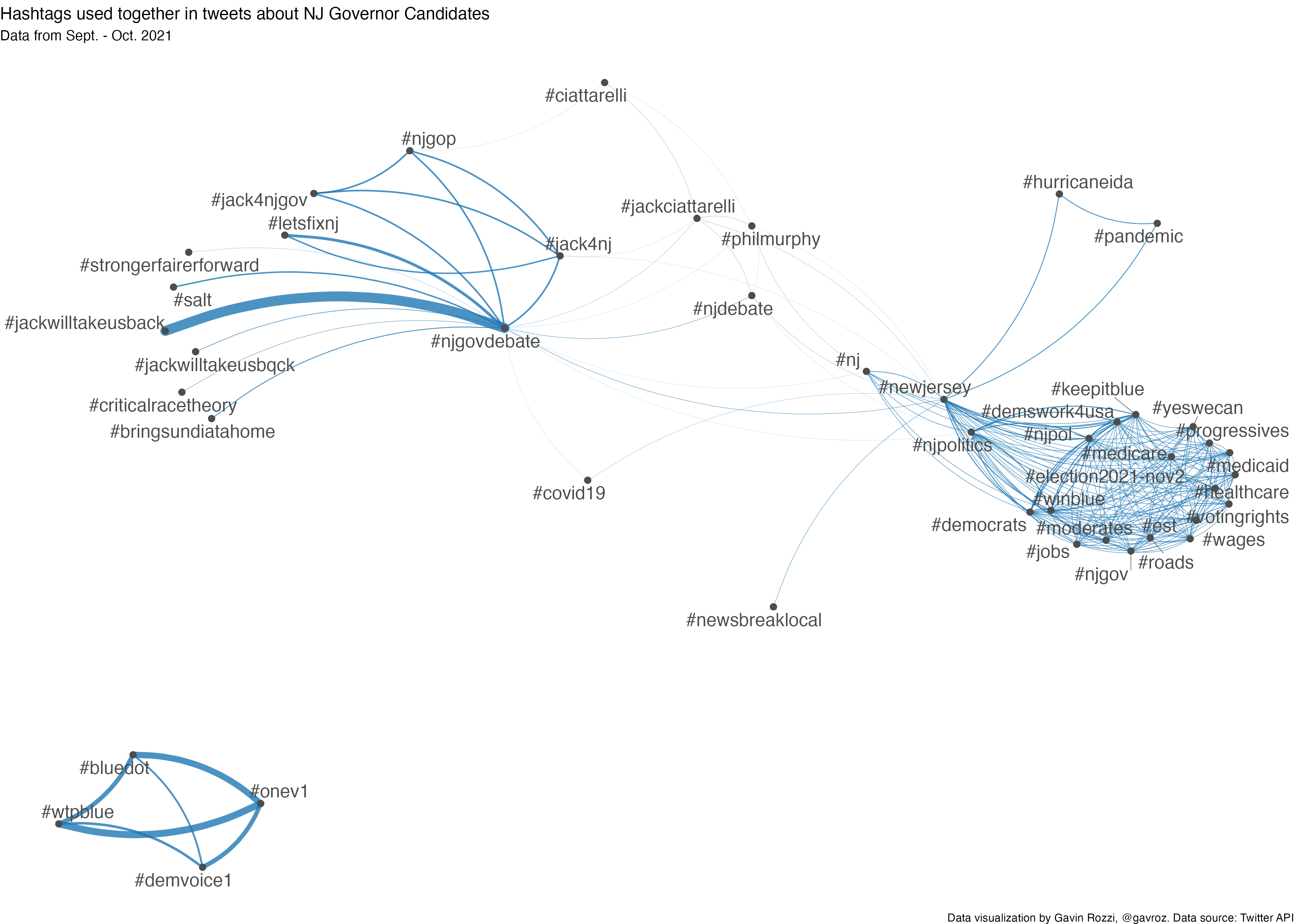Figure 3: Network diagram of hashtags used together in tweets about Phil Murphy and Jack Ciattarelli