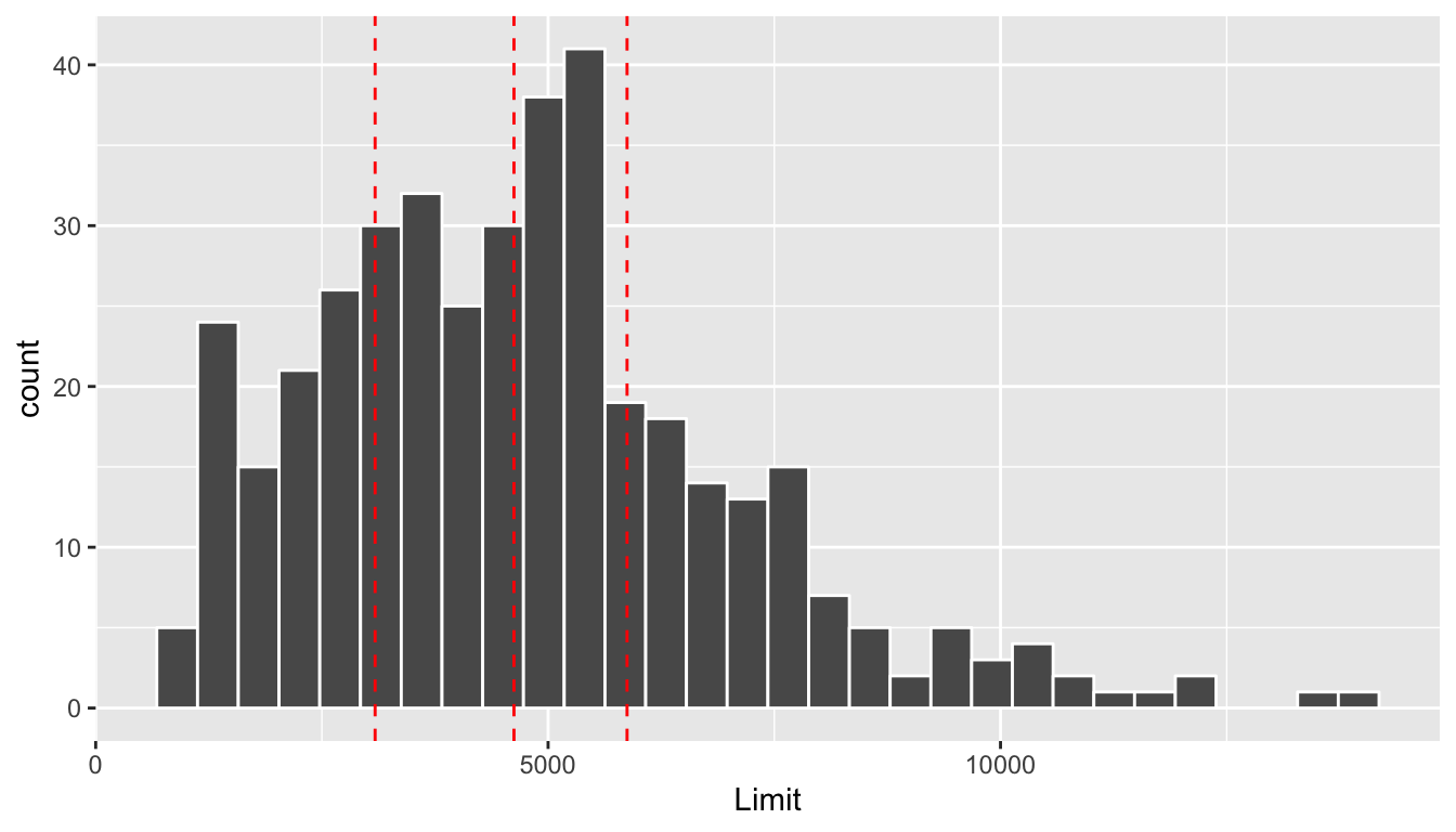 Histogram of credit limits and quartiles
