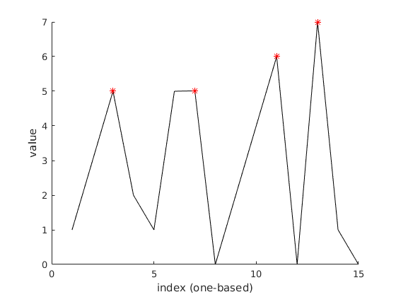 data with peaks highlighted in Matlab