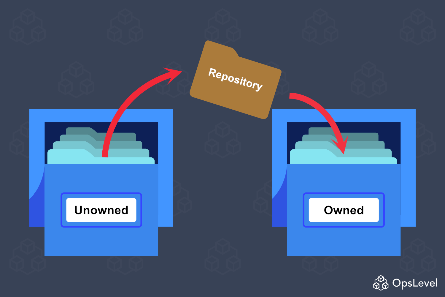 OpsLevel Repository Ownership