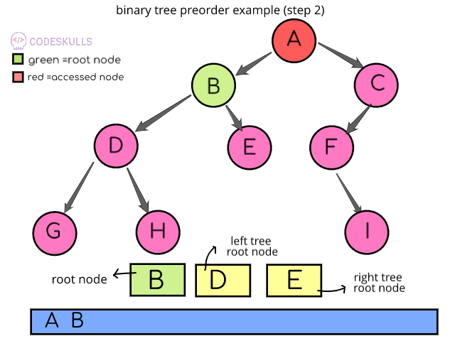 Preorder Traversal of binary trees