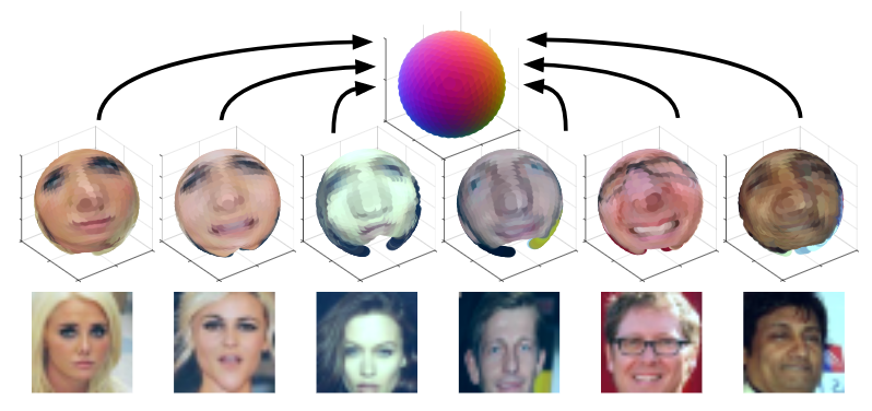 Celebrities fed into an autoencoder