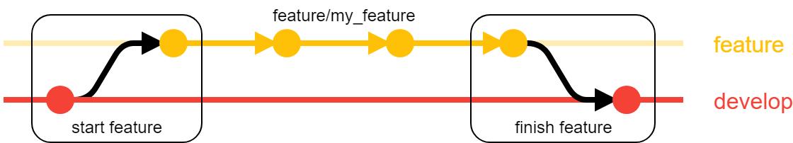 gitflow_feature