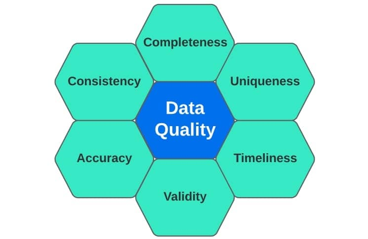 data quality areas of focus