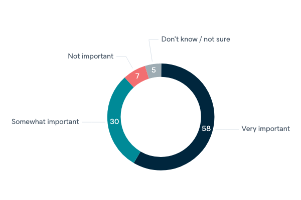Importance of Australia in the G20 - Lowy Institute Poll 2020