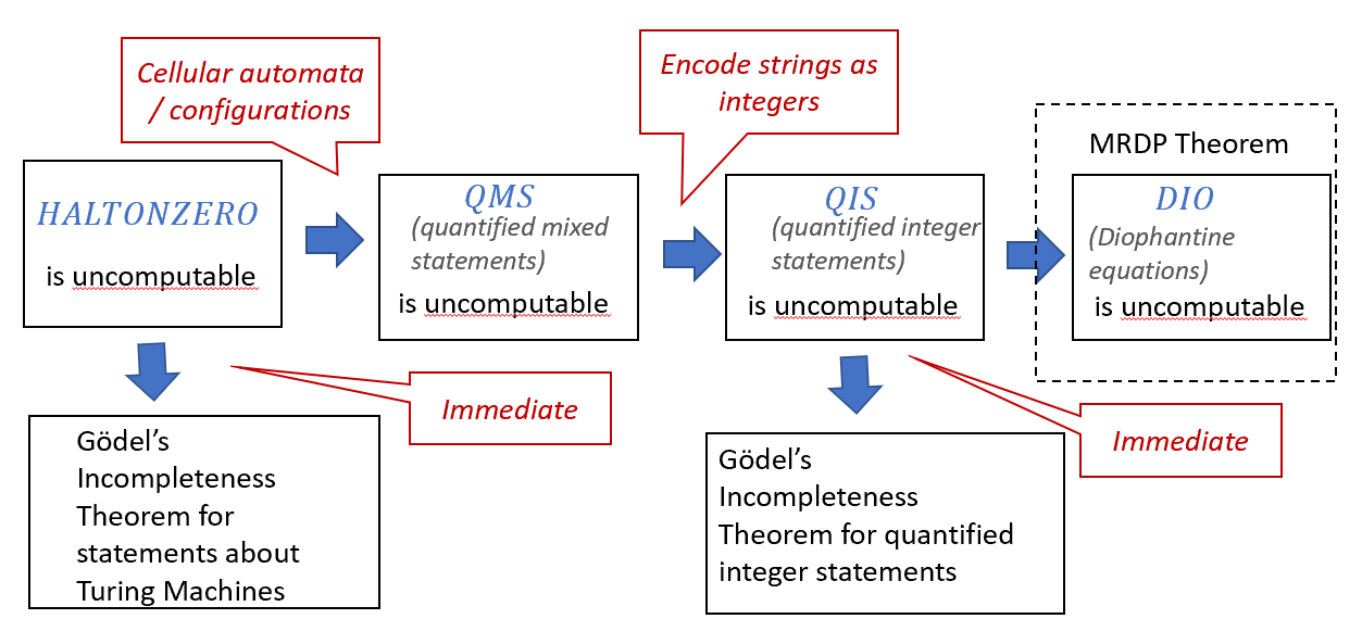10.1: Outline of the results of this chapter. One version of Gödel's Incompleteness Theorem is an immediate consequence of the uncomputability of the Halting problem. To obtain the theorem as originally stated (for statements about the integers) we first prove that the \ensuremath{\mathit{QMS}} problem of determining truth of quantified statements involving both integers and strings is uncomputable. We do so using the notion of Turing Machine configurations but there are alternative approaches to do so as well, see .