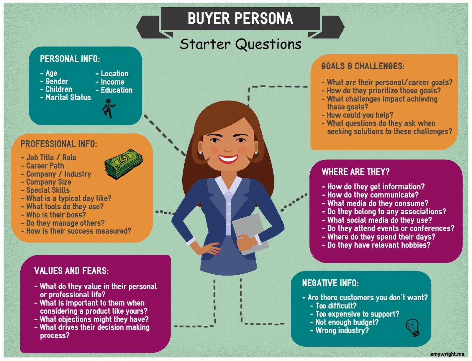 Buyer persona infographic with a brown-haired woman in the center.