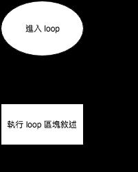 loop 迴圈