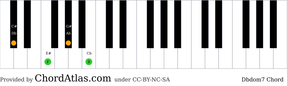 Piano chord chart for the D flat dominant seventh chord (Dbdom7). The notes Db, F, Ab and B are highlighted.