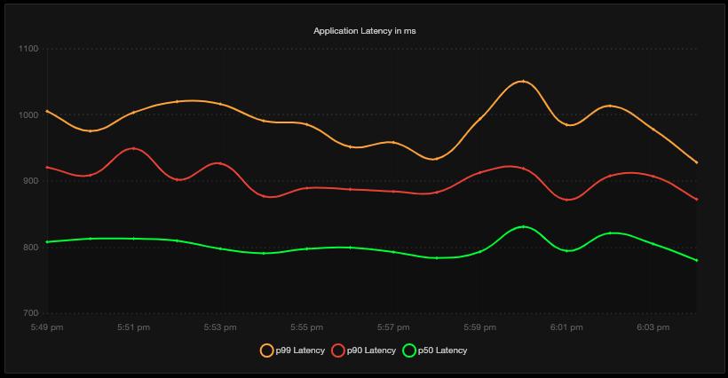 application-percentiles