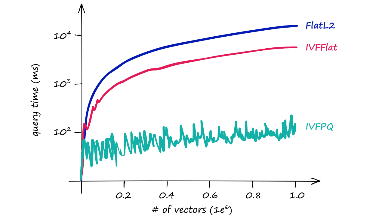Query time / number of vectors for our three indexes