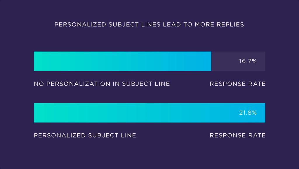 Subject line personalization