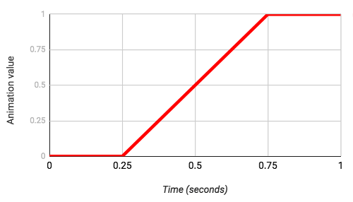 The Interval curve explained in a chart form.
