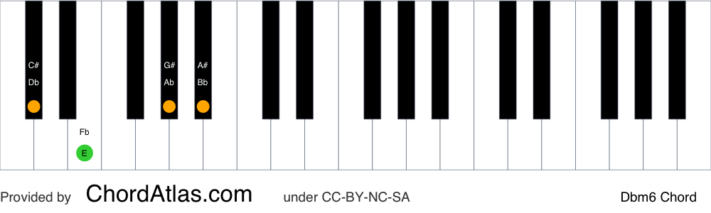 Piano chord chart for the D flat minor sixth chord (Dbm6). The notes Db, Fb, Ab and Bb are highlighted.