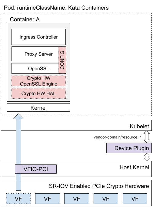 Figure 2. Deployment overview