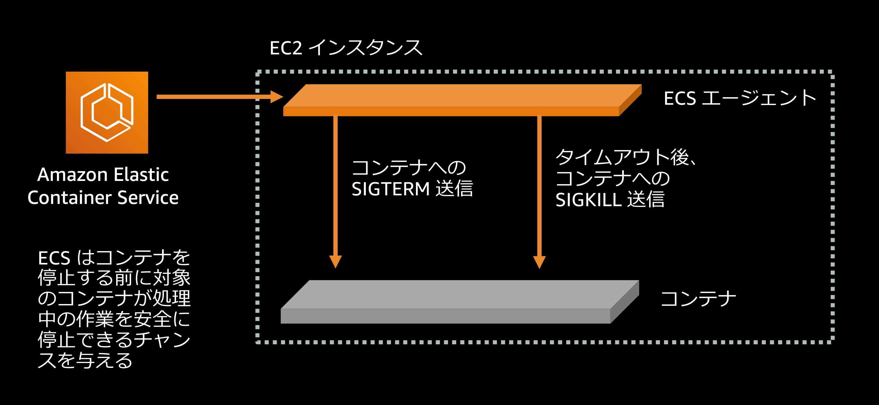 コンテナへの SIGTERM の送信から SIGKILL 送信まで